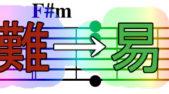 ギターコード【F#m】の超簡単な押さえ方。バレーコードを使わないで弾ける裏技