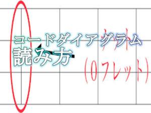 【ウクレレ】のコードダイアグラムの読み方